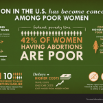 490-AbortionInTheUsHasBecomeConcentrated