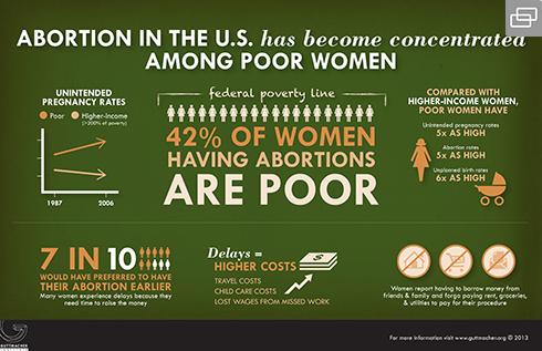 490-AbortionInTheUsHasBecomeConcentrated